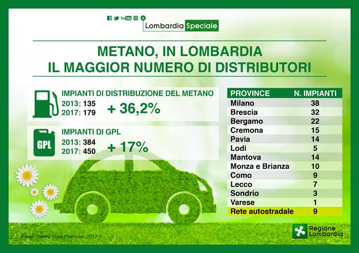 Metano, in Lombardia il maggior numero di distributori